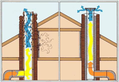 installation of chimneys and fireplaces